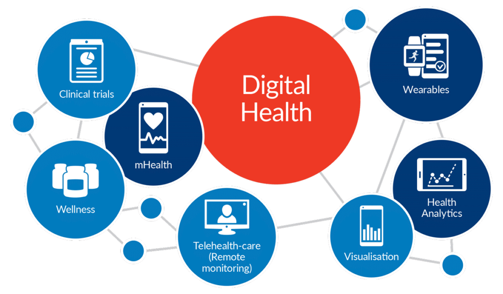 Digitising healthcare industry